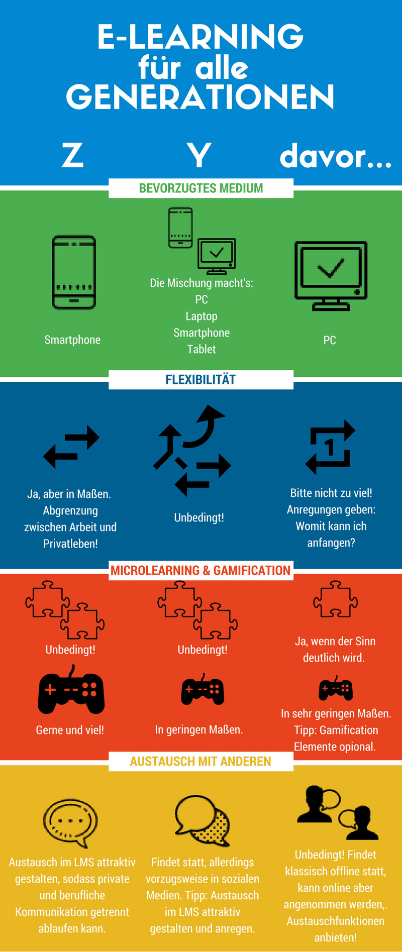 Infografik E-Learning Generation Y