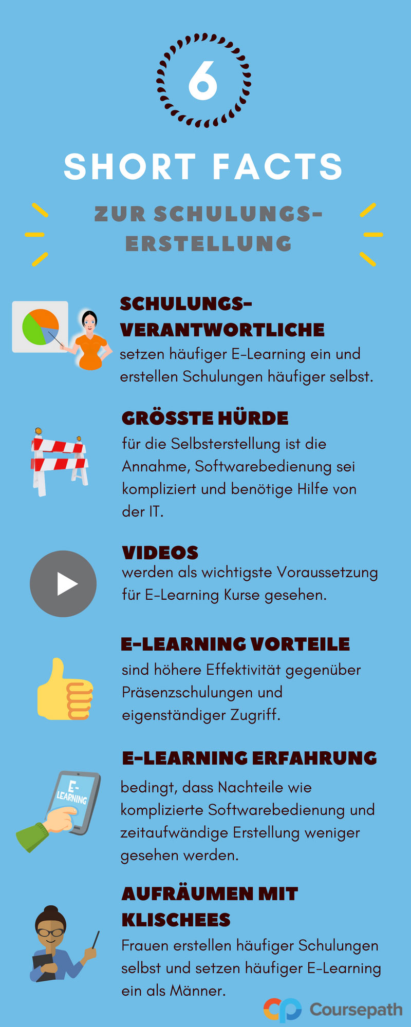 Short Facts zur E-Learning Studie